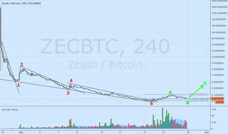 ZECBTC: Zcash possible retrace to the upside