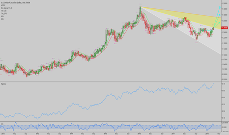 USDCAD: USDCAD: Weekly has an explosive uptrend signal here...