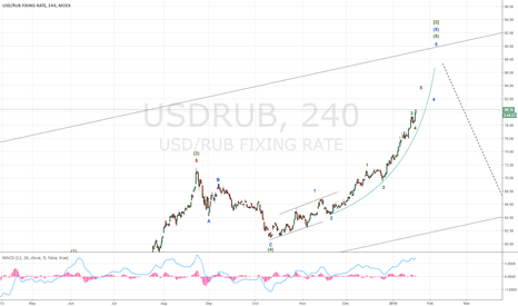 USDRUB: USDRUB probably heading into 90s