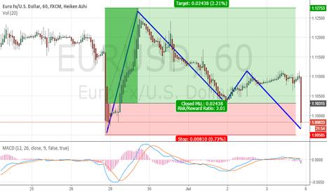 EURUSD: my decision point 10950