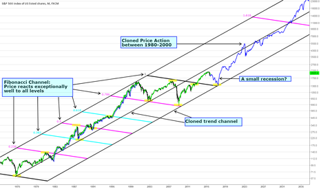 SPX500: S&P500 Realistic Long Term Outlook