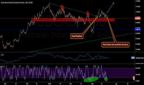 AUDCAD: AUDCAD GOING UP?