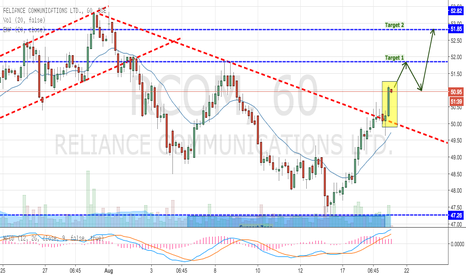 RCOM: RCOM - Moving High, Clean Breakout from a Downward Trend line