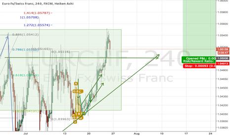 EURCHF: Ascending triangle
