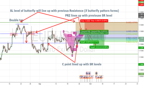 EURUSD: any ideas about this?