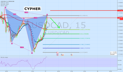 USDCAD: USDCAD 15 Minute Update | CYPHER Pattern
