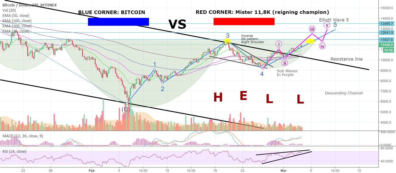 NEXT UP: BITCOIN In Major Fight Against Reigning Champion! SIGH.