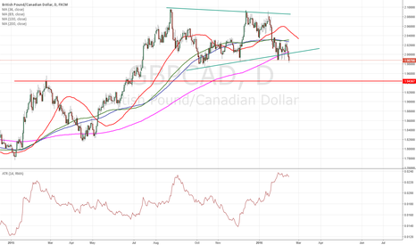 GBPCAD: $gbpcad important wedge break