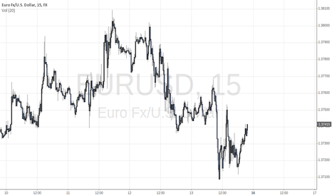 EURUSD: Good entry point for shorting