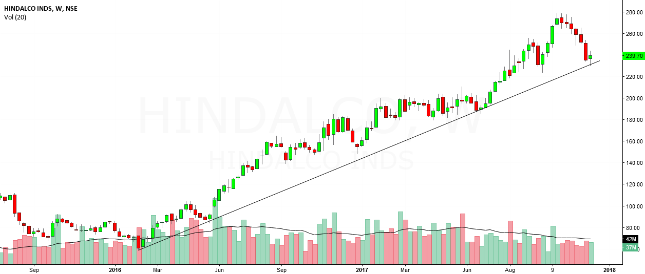hindalco looks bullish in short term to med term