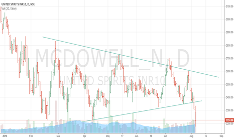MCDOWELL_N: mcdowell - breakout from symmetrical triangle on high volume
