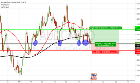 AUDCAD: AUDCAD Likely to take support