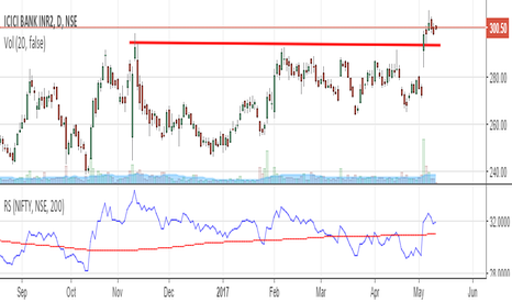 ICICIBANK: BUY ICICI breakout on  daily and RS crossover