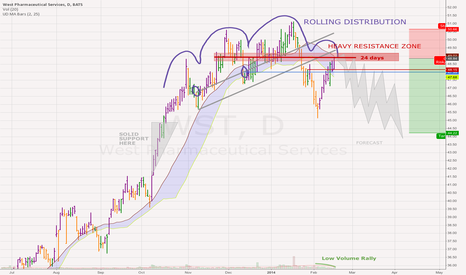 WST: West Pharmaceuticals WST low volume rally into overhead supply