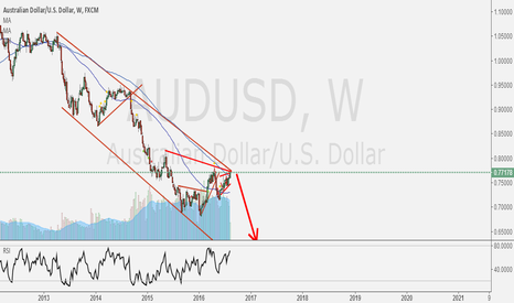 AUDUSD: AUDUSD Weekly go down to some low