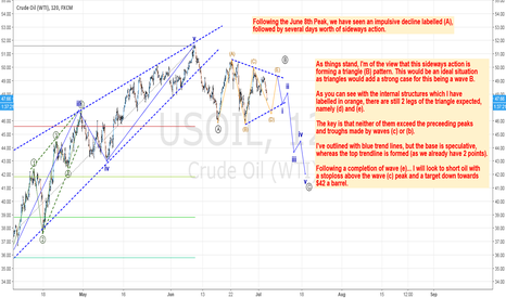 """USOIL: Oil compressing before a """"pop"""" down to $42"""