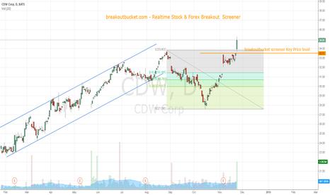 CDW: CDW breaking clear C&H pattern in up trend
