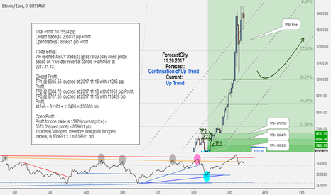 BTCEUR: BTCEUR weekly update:Total profit 1075524 pips in 31 days!