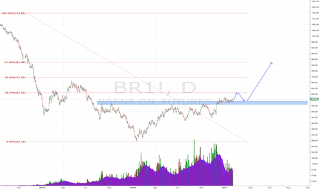 BR1!: Long crude