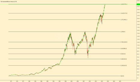 SPX: S&P hit important 1.618 extension