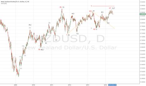 NZDUSD: NZDUSD could face downward pressure in near future.