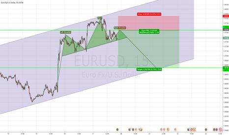EURUSD: Potential head and shoulders patteren
