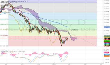 NZDUSD: There is a Long opportunity on the NZD/USD