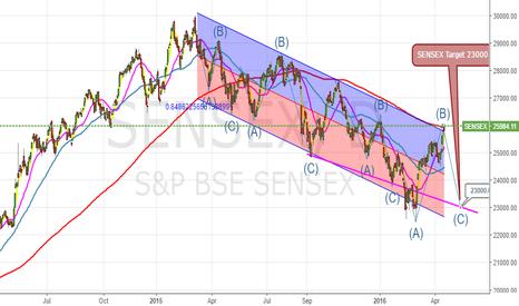 SENSEX: Short Sensex for Target @23000