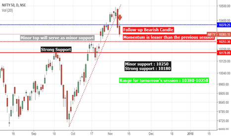 NIFTY: NIFTY DAILY PRICE ACTION STUDY : Price action
