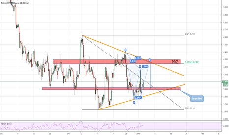"XAGUSD: ""Consolidating"" a short opportunity"