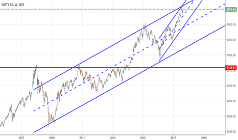 NIFTY: nifty trend and channels