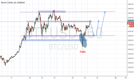 BTCUSD: Prepare for buy at bottom of the range