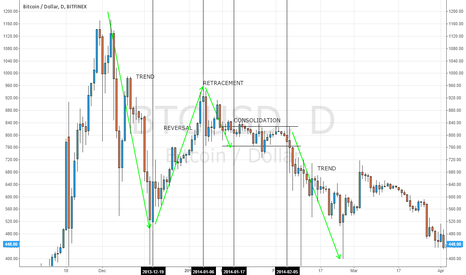 BTCUSD: The 4 Market Profiles - Bitcoin Example