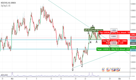 NZDUSD: Head and shoulder h1 time frame