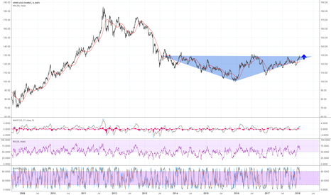 GLD: Long Gold/GLD | Multi-Year Resistance to Break In 2018