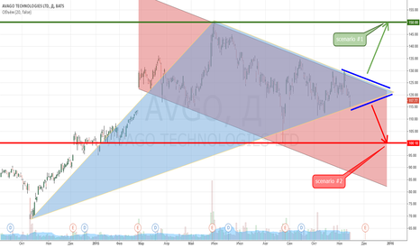 AVGO: $AVGO Avago Technologies Ltd.