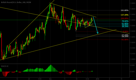 GBPUSD: We can see small up move ON GBPUSD then looks like down side.