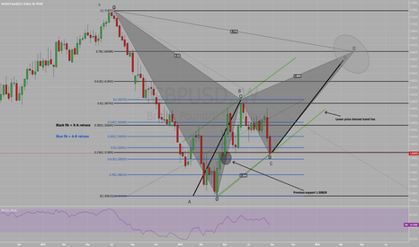 GBPUSD: GBP/USD LONG WITHIN BEARISH GARTLEY