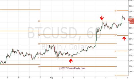 BTCUSD: Bitcoin $BTCUSD weekly Pivots