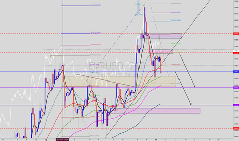EURUSD: WAIT PRice TO 1.19197 SELL   TO  1.18122  1.17580