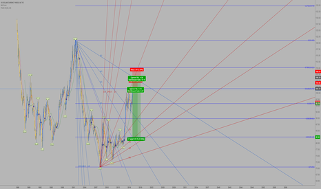 DXY: Swing Trade