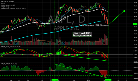 AAPL: MACD and RSI Divergence