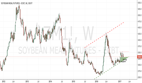 ZM1!: CBoT soyameal weekly