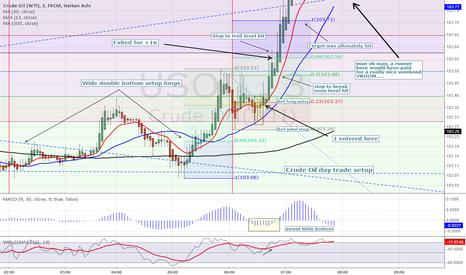 USOIL: Crude Oil day trade setup