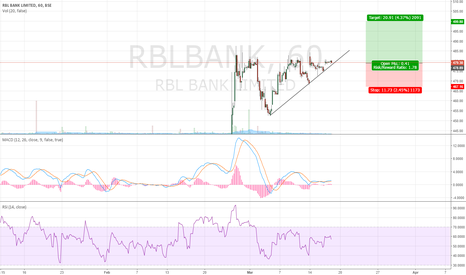 RBLBANK: RBL Bank Can Touch 500