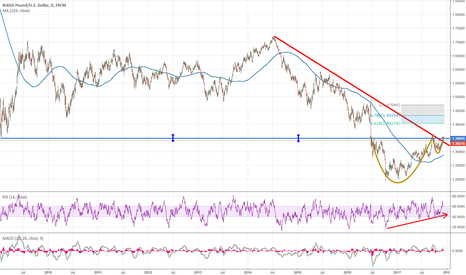 GBPUSD: GBPUSD just placed CUP with a Handle pattern on the daily chart