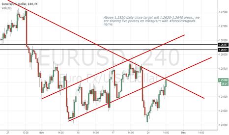 EURUSD: EURUSD 26/11/2014 Target 1.2620 tosbaa