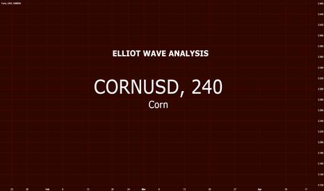 CORNUSD: Corn vs US Dollar $