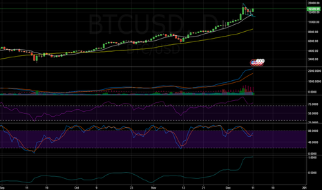 BTCUSD: Long IOTA, long Bitcoin short term.