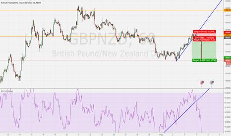 GBPNZD: beak out trendline
